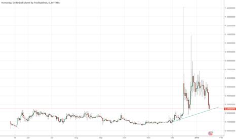 HMQUSD: Good Trading Point for Humaniq Coin.