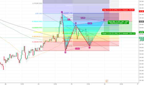 CADJPY: Gartley CAD/JPY (30-minute chart)
