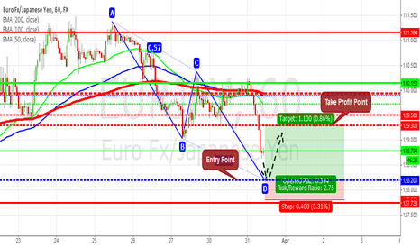 EURJPY: EUR/JPY: Possible to create ABCD Pattern !!!
