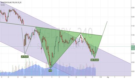 SGDJPY: Reversal pattern