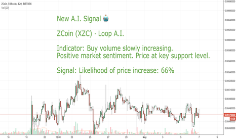 XZCBTC:  LONG CoinLoop AI Signal: Zcoin (XZC) - BUY