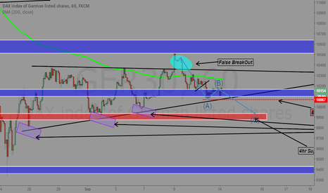 GER30: Dax quick idea