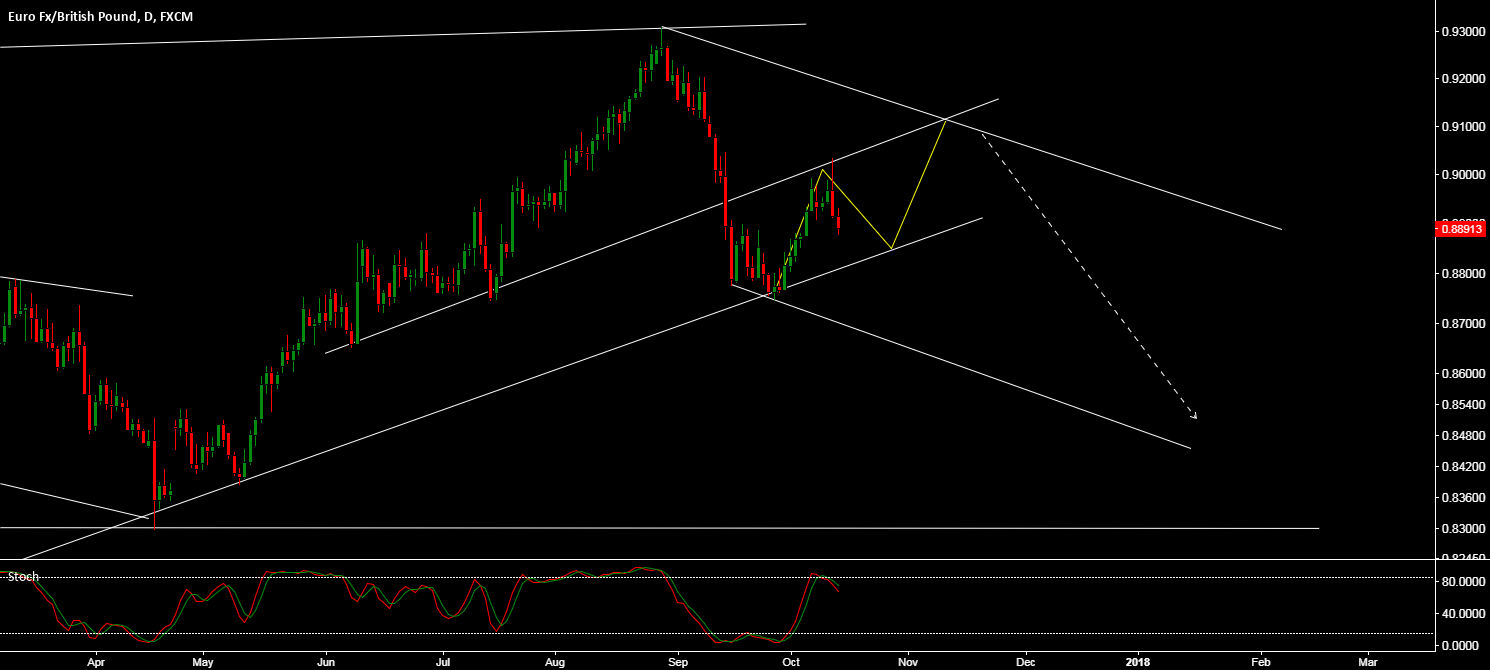 EURGBP - SOME CONSOLIDATION BEFORE FURTHER DOWNSIDE