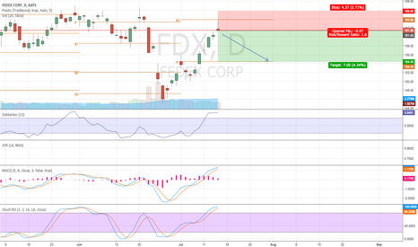 FDX: Mean reversion for Fedex