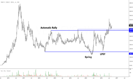 VENKEYS: Venkey's India: Nice Accumulation and Breakout