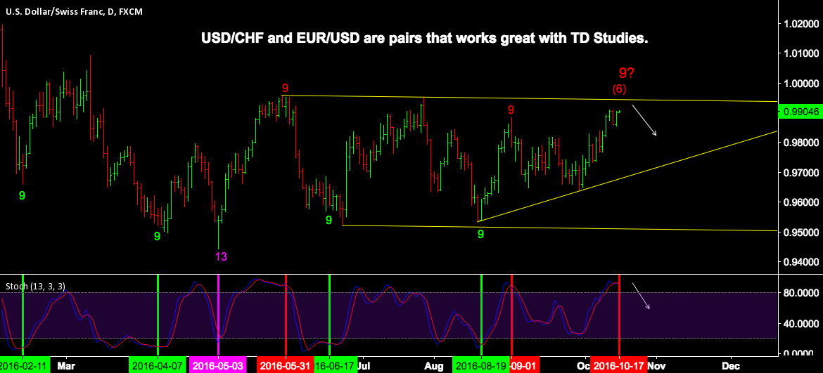 USD/CHF WEEKLY OUTLOOK