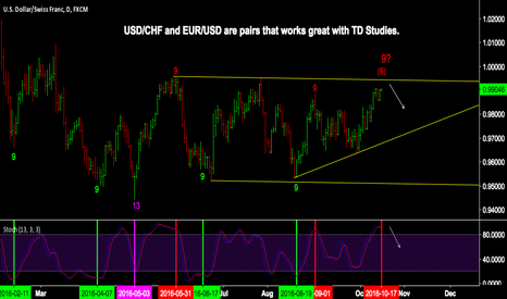 USDCHF: USD/CHF WEEKLY OUTLOOK