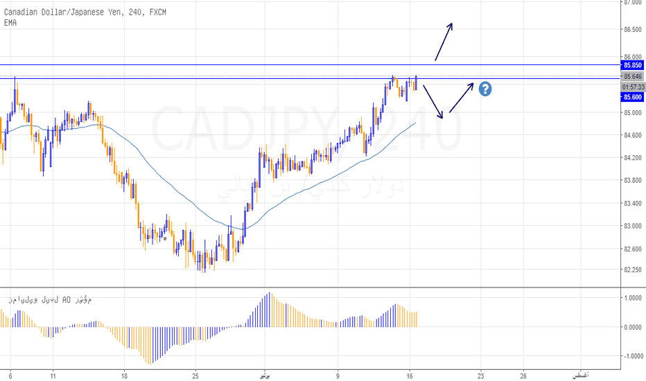 CADJPY: مقاومة مهمة تحسم تحركات السعر