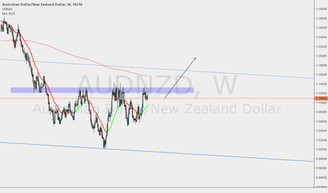AUDNZD: Inverse Head and Shoulders?