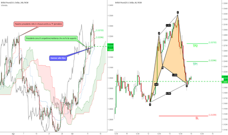 GBPUSD: GBP/USD - Pattern Armonico sulla Kijun