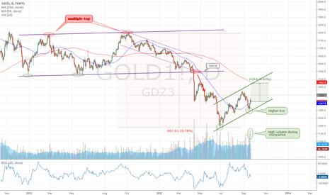 GOLD1!: Next Gold Target