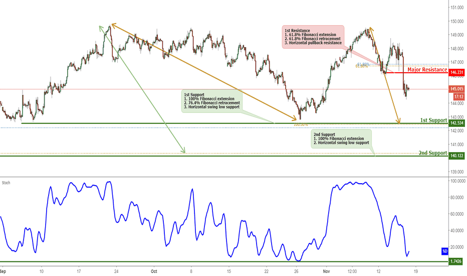 GBPJPY: GBPJPY Approaching Support, Potential Bounce