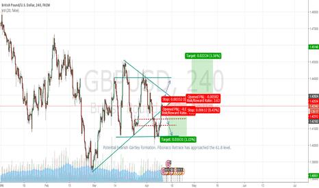 GBPUSD: GBP/USD potential bearish Gartley setup