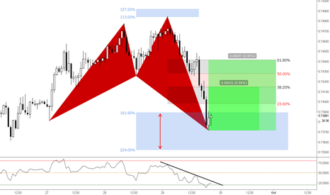 AUDCHF: (1h) Bullish Shark @ 161 <> 224