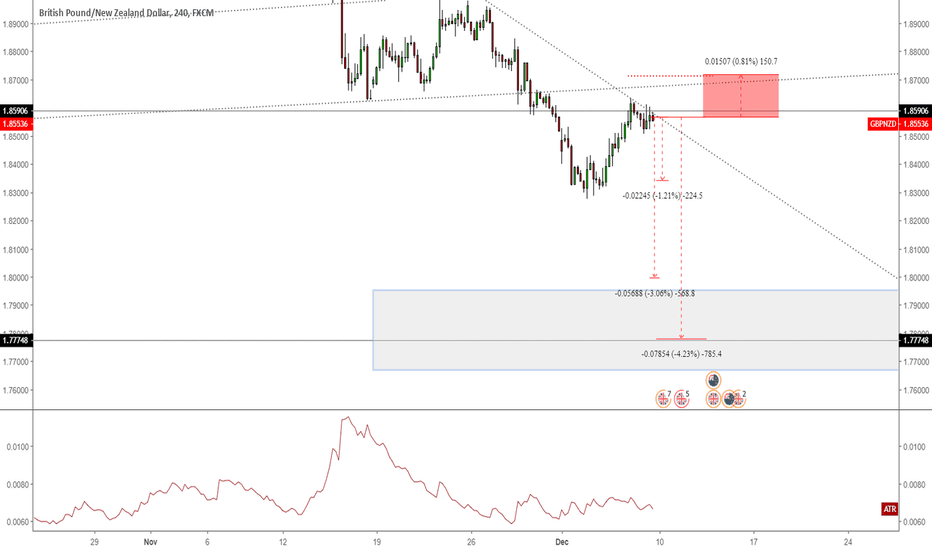 GBPNZD: Keep Short on GBPNZD