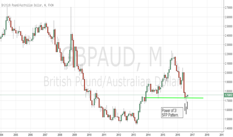 GBPAUD: GBPAUD Monthly Long