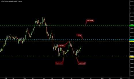 GBPCAD: Double Bottom on GBP/CAD @ W1