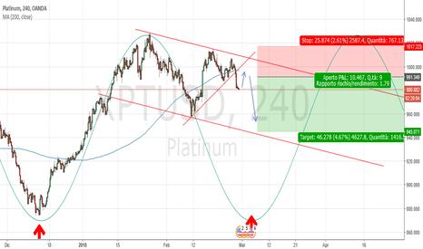 XPTUSD: Platino H4: probabile movimento short per chiusura ciclica