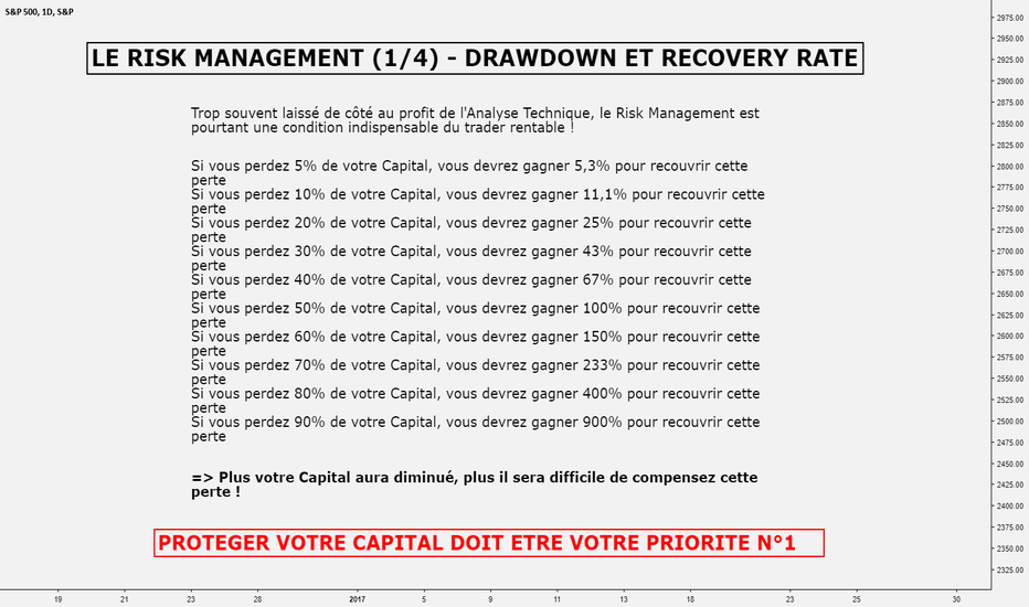 SPX: LE RISK MANAGEMENT (1/4) - DRAWDOWN ET RECOVERY RATE