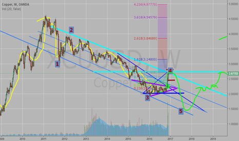 XCUUSD: Be ready to SELL. Wave 4 near to end.