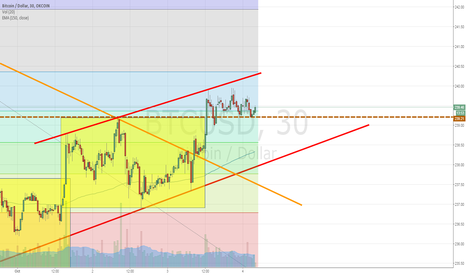 BTCUSD: Head and shoulder formation with no break