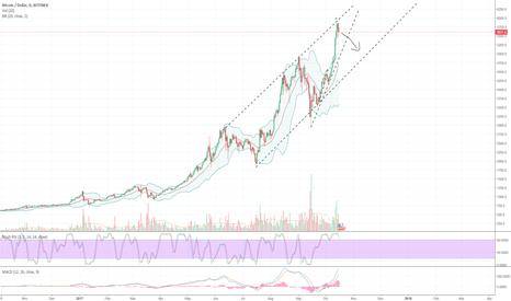 BTCUSD: BTC Rising wedge inside an upward trend channel