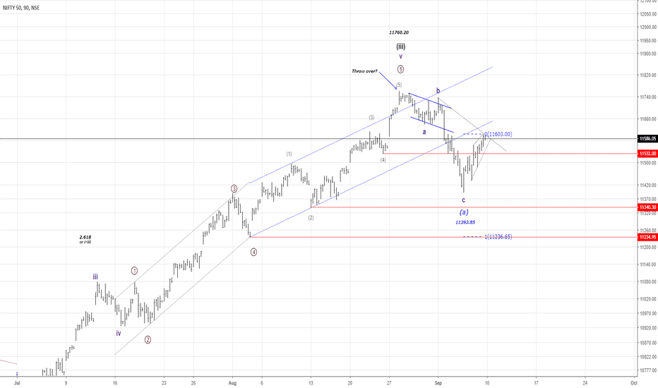 NIFTY: NIFTY50...Flat or ZigZag? What`s next?