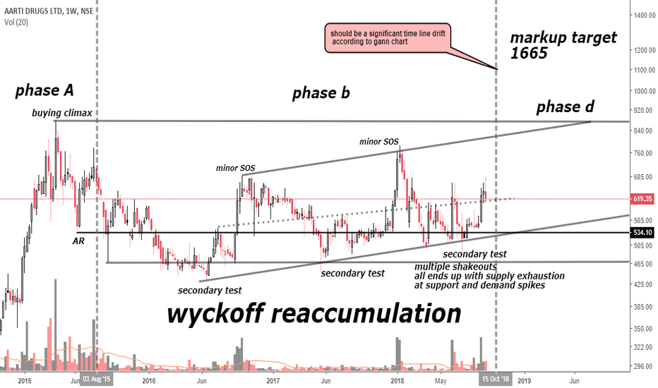 AARTIDRUGS: wyckoff reaccumulation proceeding to phase d