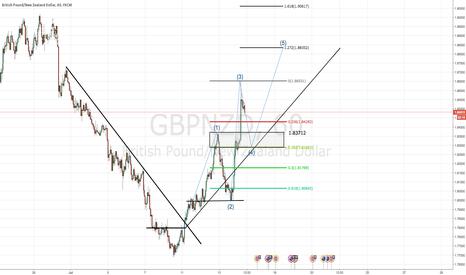GBPNZD: 7/14/16 - GBP/NZD - SHORT THEN LONG