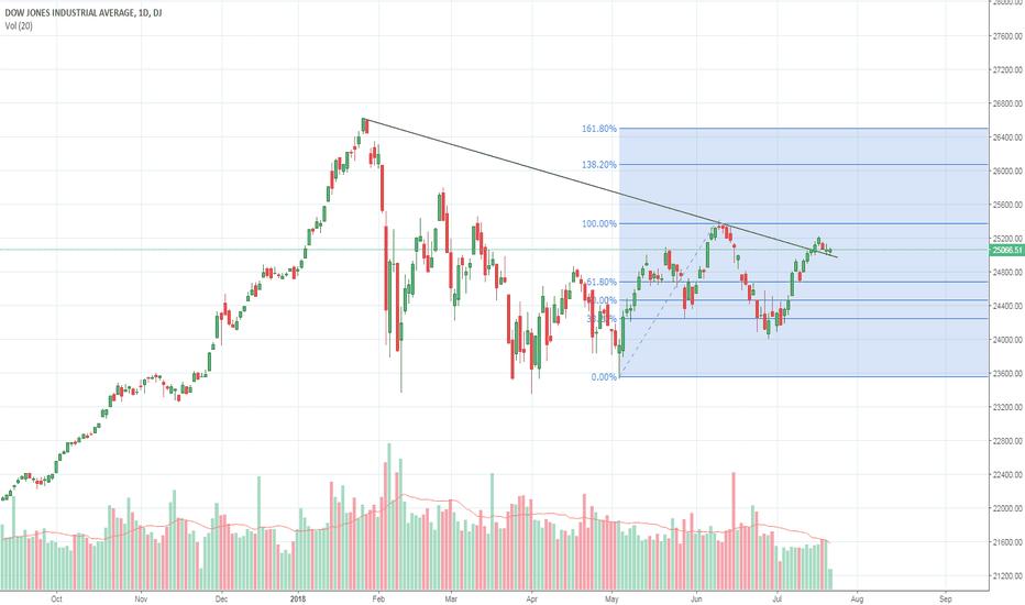 DJI: Dow Jones Bullish Breakout of trendline.