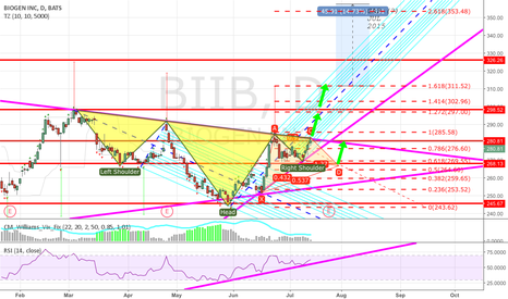 BIIB: BIIB long (pattern + earning)