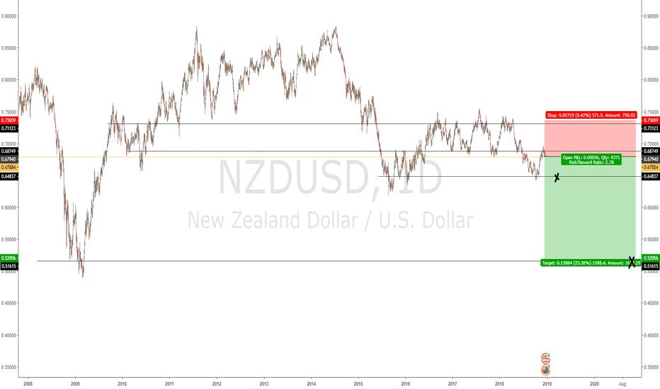 NZDUSD: If crash like 2008, ###/USD pairs do good right..?    >>WRONG!<<