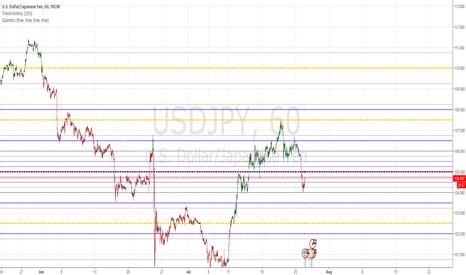 Quarters Theory v1 — Indicator by Gqman — TradingView