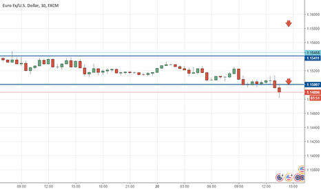 EURUSD: Eur/usd short on news