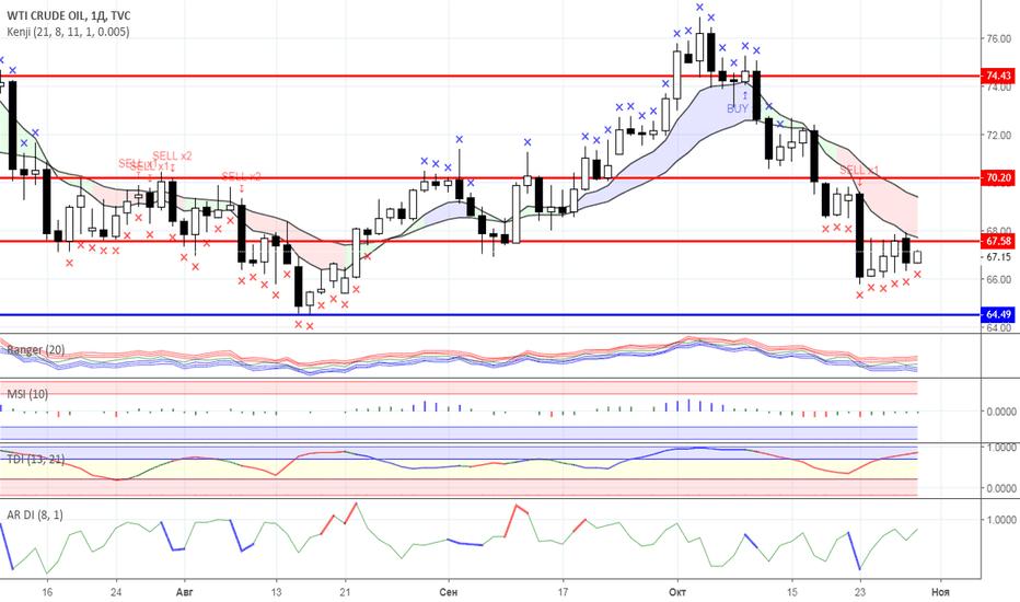 USOIL: Диапазонная торговля: Нефть и Золото на 30.10.2018 года