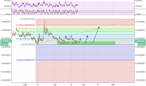 XCPBTC: XCP will doing it , in the next days at lest 25% profit