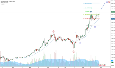 BTCUSD: Bitcoin - Wave 5 of Wave 3