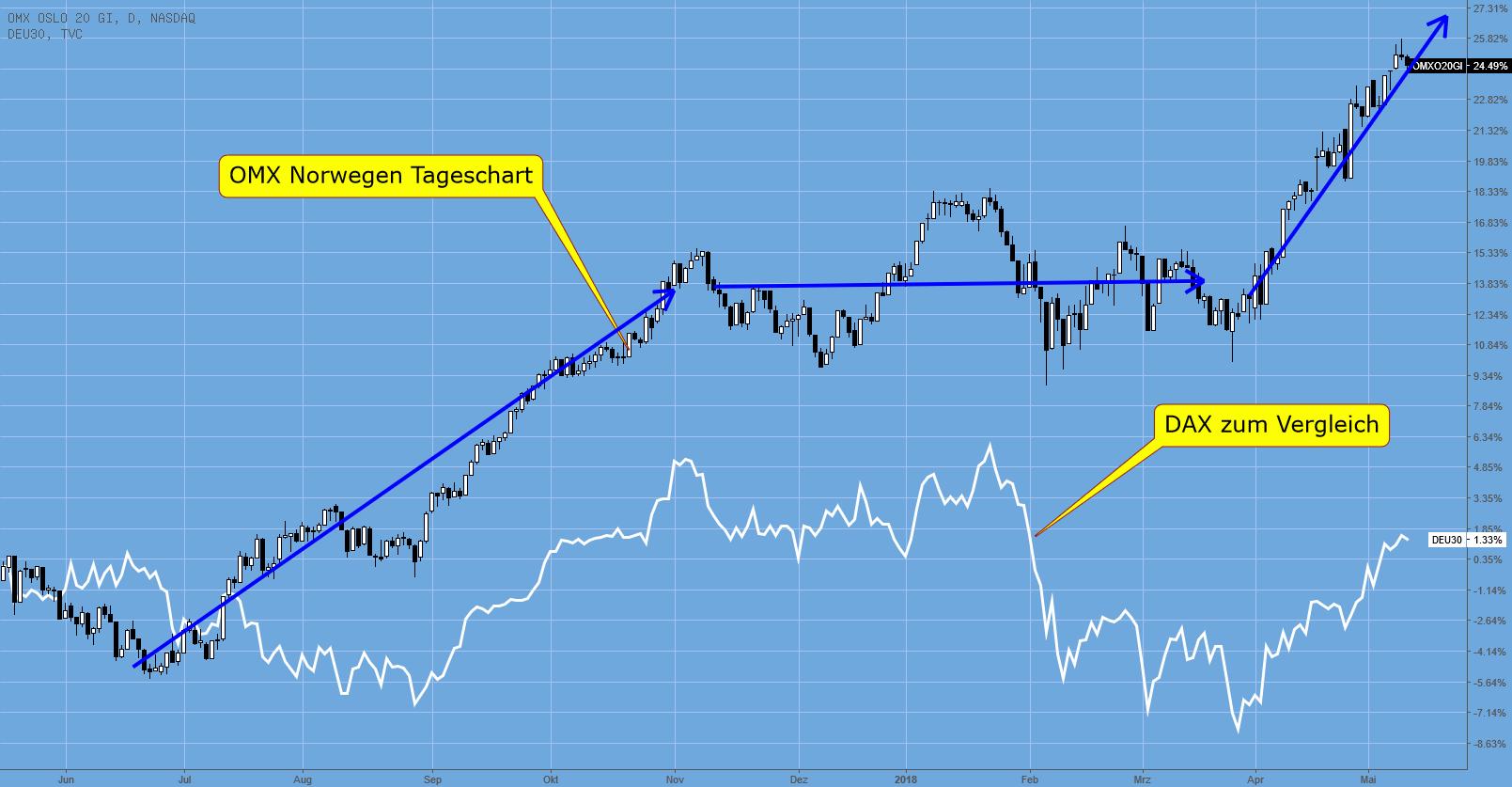OMX – norwegische Aktien auf Rekord