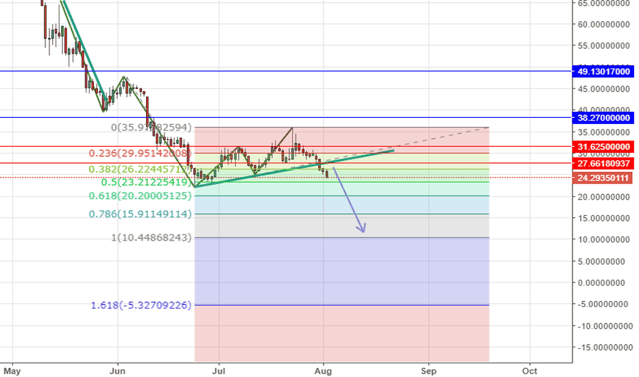 BTGUSDT: BTGUSD short Max below 27.66 USD , then buy at 10  USD zone