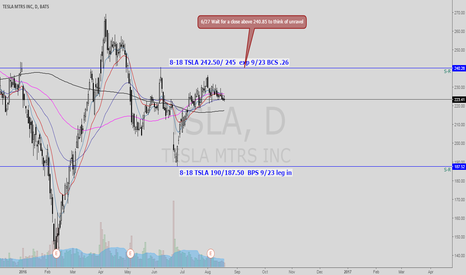 TSLA: TSLA is moving sideways  BCS and possible condor