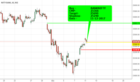BANKNIFTY: BUY BANKNIFTY