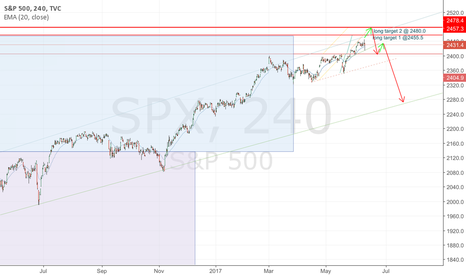 SPX: possible top in sight for S&P, end to the trump rally?