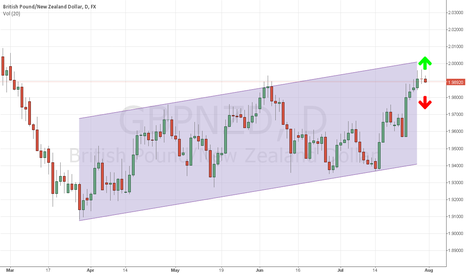GBPNZD: GBPNZD Doji -  break support 1.99 retrace to 1.98  - HEADSUP