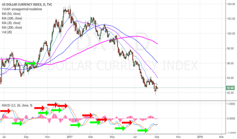 DXY: $DXY US Dollar MACD Daily has provides buy and sell signal - cur