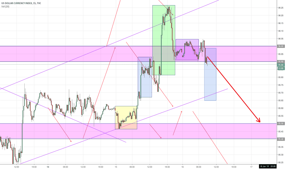 DXY: DXY POTENTIAL SELL - 1HR