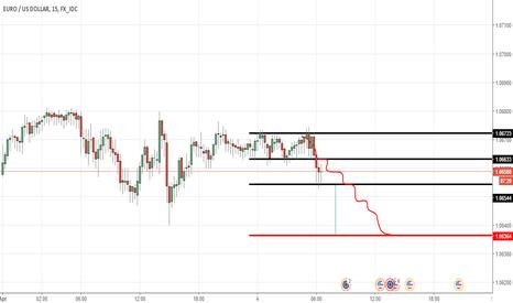 EURUSD: Analysis: EUR/USD