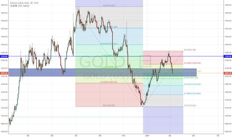 GOLD: NY金 サポートゾーンに入り込む