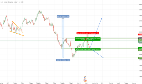 USDCAD: Canh sell UCAD