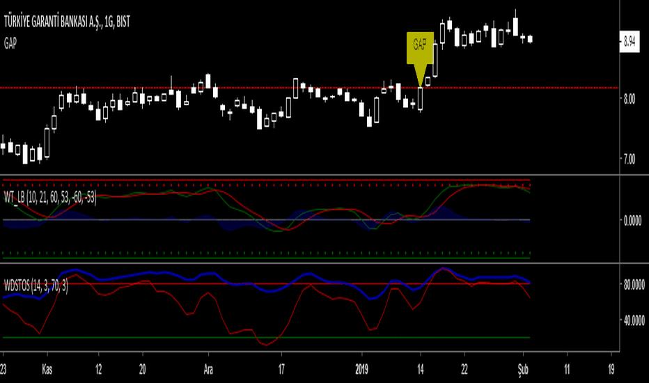 Gap — Indicators and Signals — TradingView — India