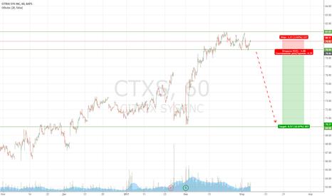 CTXS: CTXS всё еще жду падения